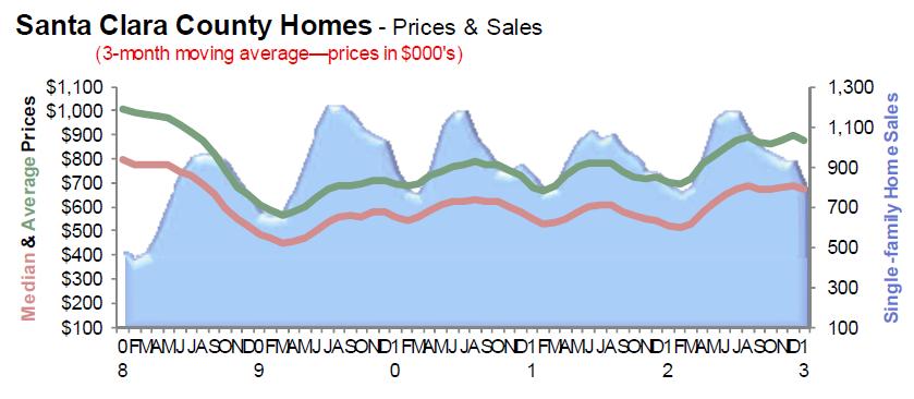 Santa Clara County (Silicon Valley - San Jose area) Prices and Sales Feb 2013