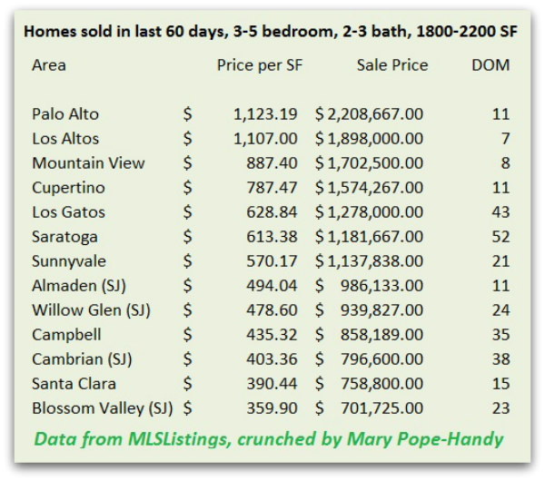 West Valley 4 bedroom home comparison November 2013