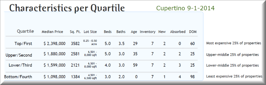 Cupertino real estate prices by value tier