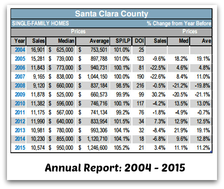 2016-02-01_Annual RE Report for Santa Clara County