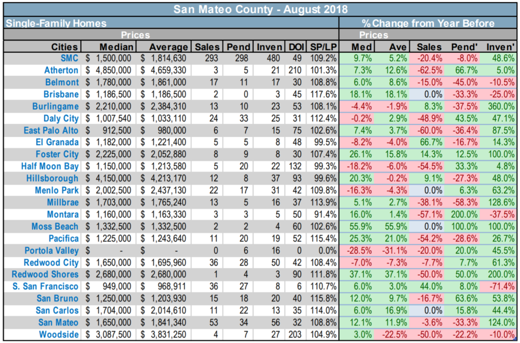 2018-9-7 San Mateo County Single Family Homes resale market stats