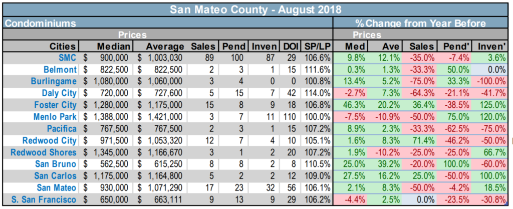 2018-9-7 San Mateo County condo and townhouse RE market statistics