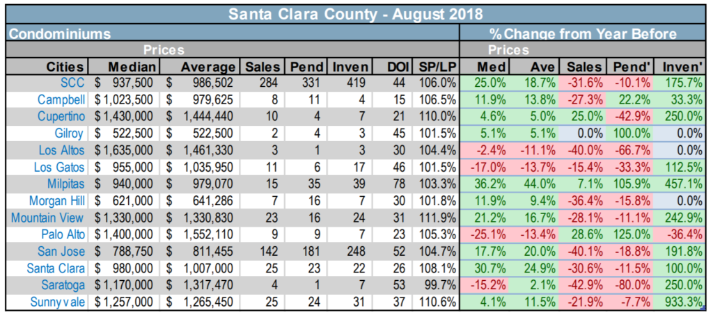 2018-9-7 Santa Clara County Condominium and TH stats