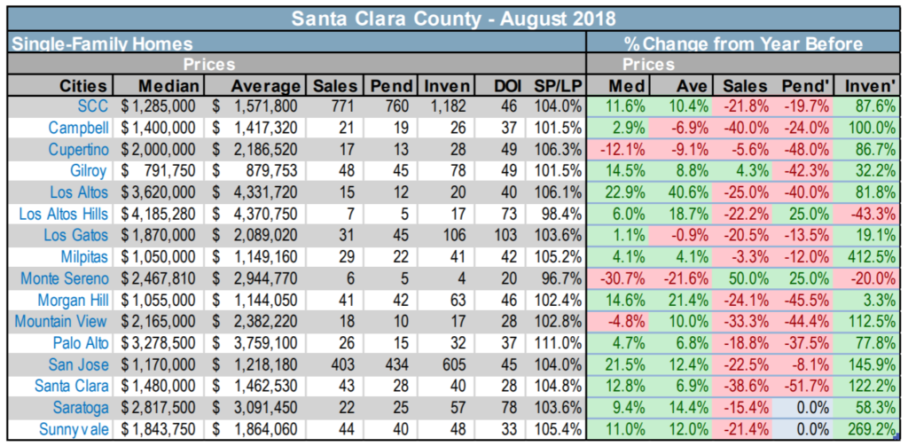 2018-9-7 Santa Clara County single family home resale statistics