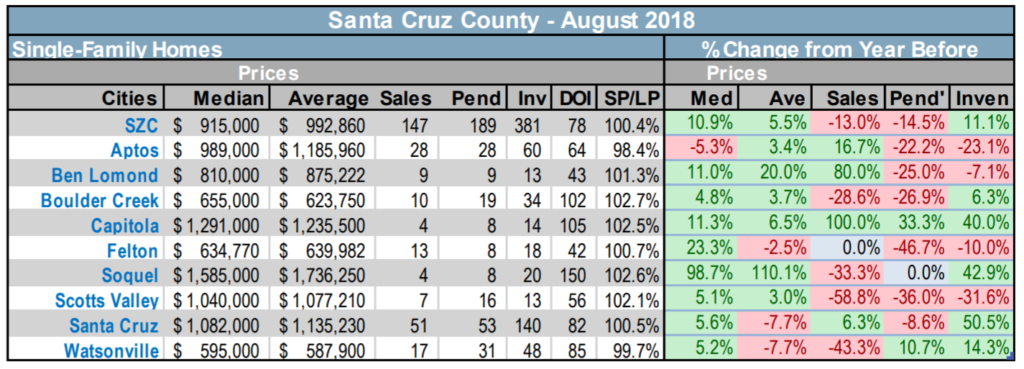 2018-9-7 Santa Cruz County resale SFH real estate sales stats
