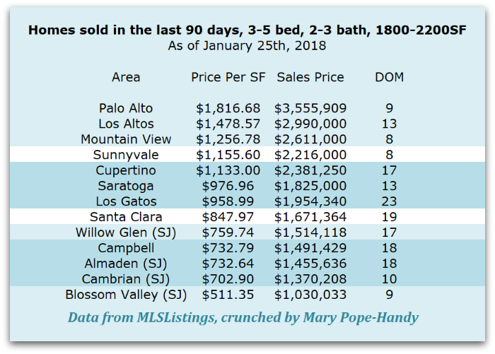 2b - What does it cost to buy a 4 bedroom, 2 bath home in the West Valley areas of Silicon Valley?