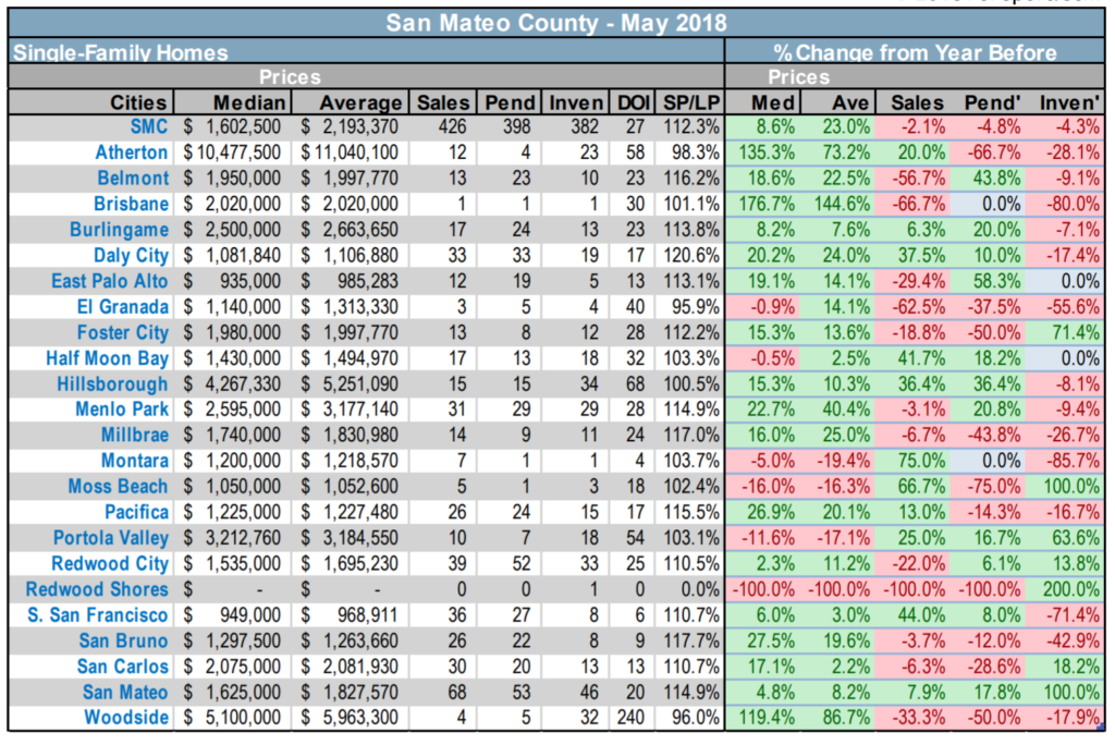 San Mateo County RE Stats