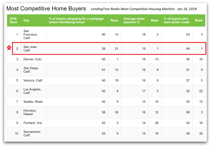 2018 02 07 Lending Tree image to use 1 - LendingTree Ranks Bay Area Cities as the Top Two Most Competitive Housing Markets!