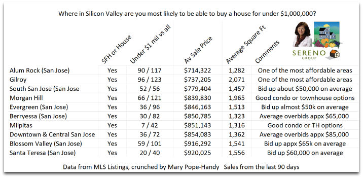 Silicon Valley homes for under $1 million: houses