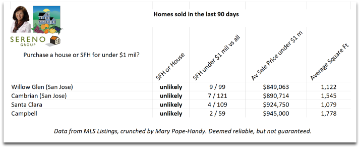 Areas where it may be possible to buy a home for $1 million