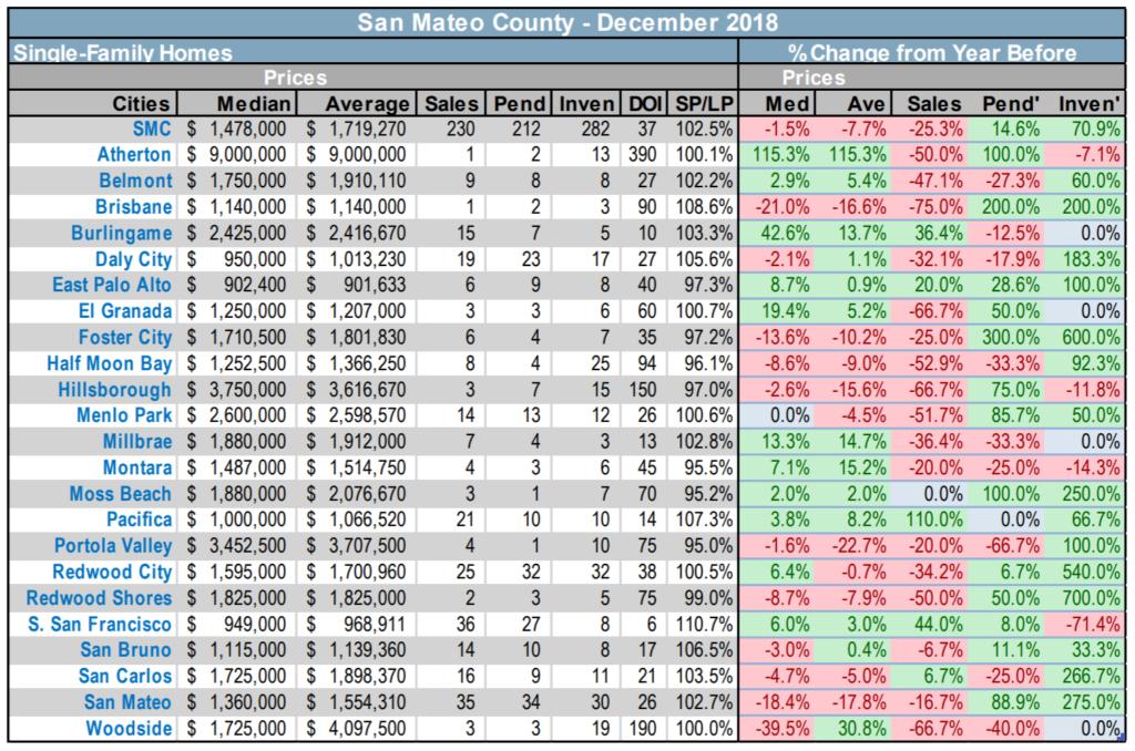 SMC SFH real estate market stats