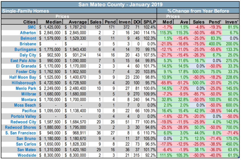 San Mateo County SFH trends at a glance