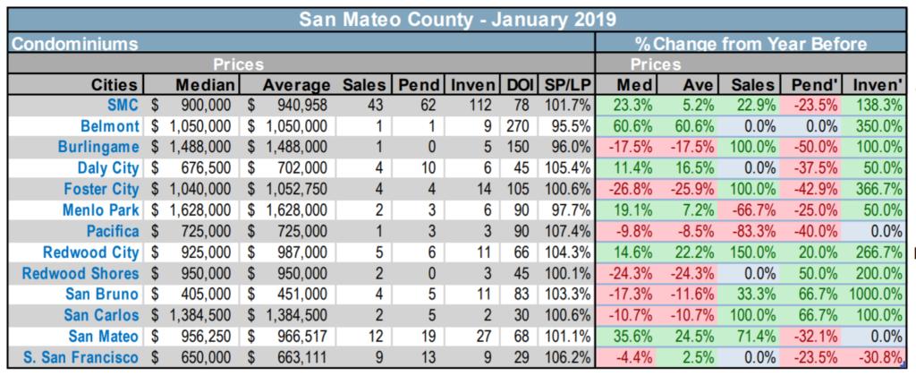 San Mateo County condo trends