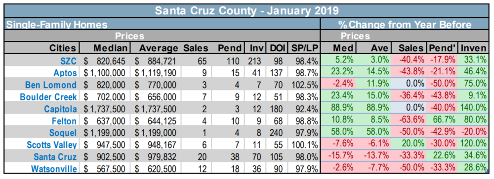 Santa Cruz County SFH real estate market trends