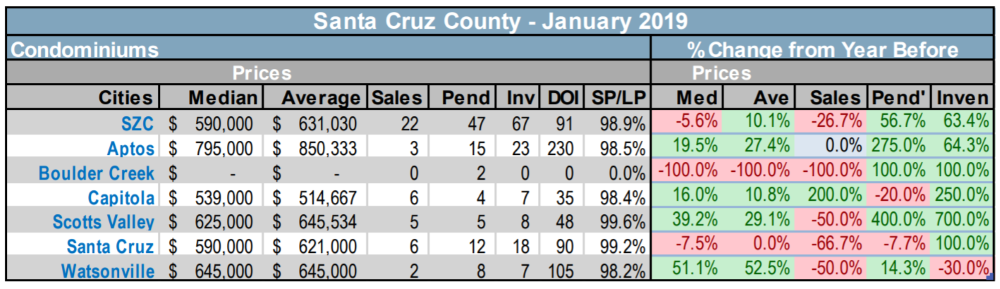 Santa Cruz County condo and TH realty market trends