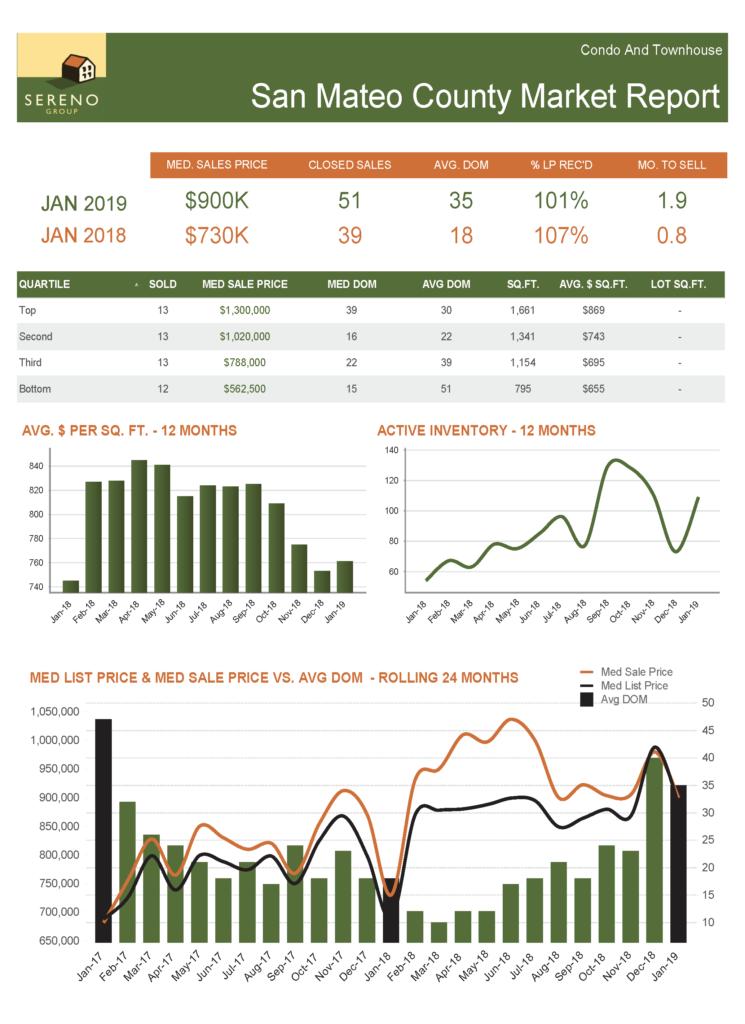 San Mateo County Condo_TH Market Report - Jan 2019