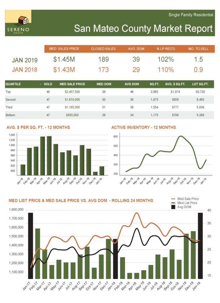San Mateo County SFH Market Report - Jan 2019