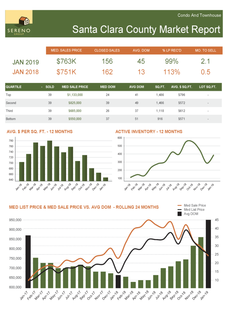 Santa Clara County Condo_TH Market Report - Jan 2019
