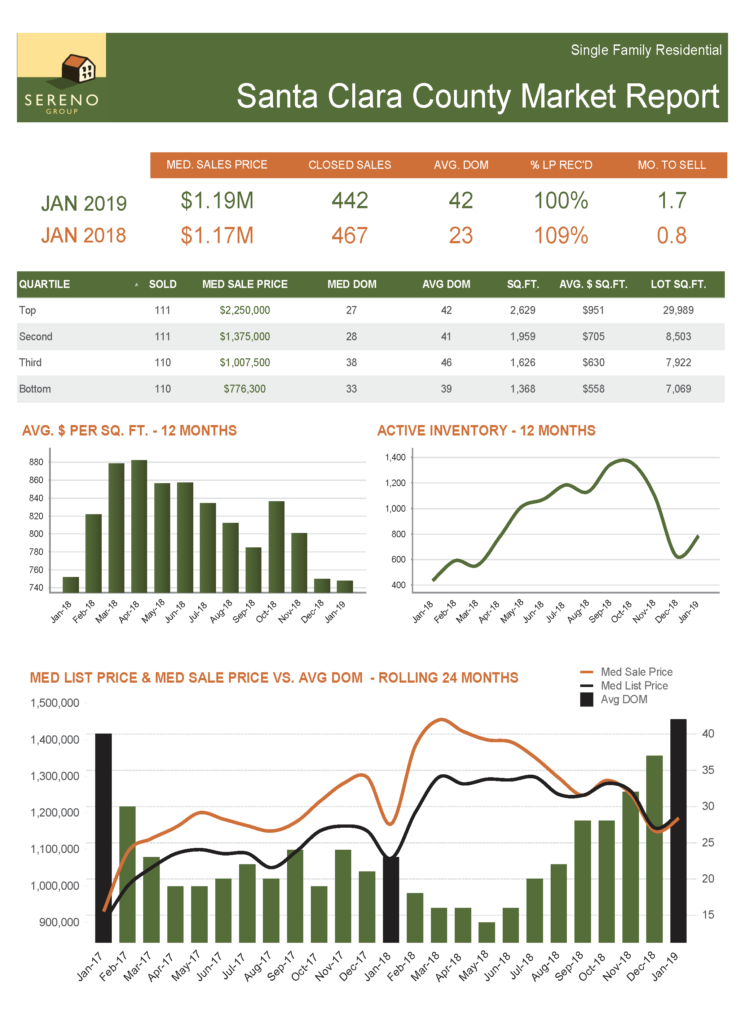 Santa Clara County SFH Market Report - Jan 2019