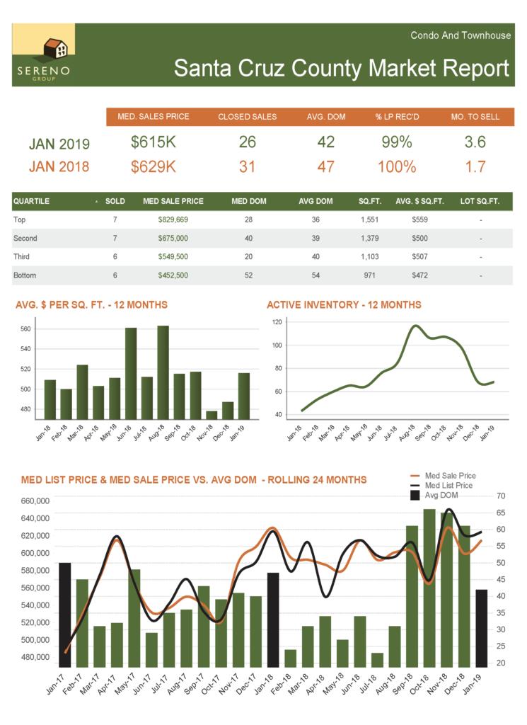 Santa Cruz County Condo_TH Market Report - Jan 2019