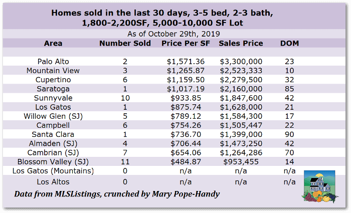 2b 4B2bSold30D Oct2019 - What does it cost to buy a 4 bedroom, 2 bath home in the West Valley areas of Silicon Valley?